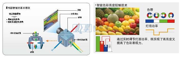 松下(panasonic)pt-slx16k工程投影机纯彩控制技术