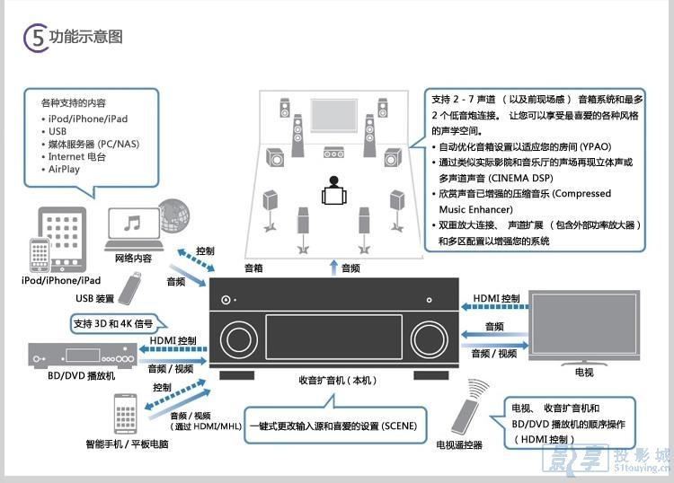 声明:雅马哈(YAMAHA)RX-V1075功放产品信息以雅马哈(YAMAHA)官方网站提供为准,由于产品的批次问题,实际产品的包装、产地以及附件等可能会与本站有出入,影享投影城只能确保为原厂正货!并且保证与当时市场上同样主流新品一致。若本商城没有及时更新,请大家谅解与纠正!